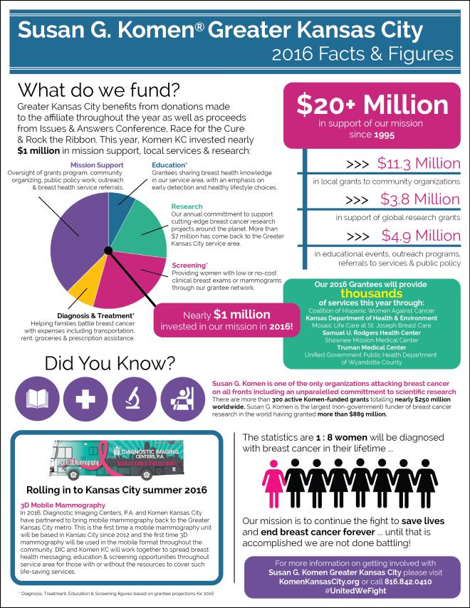 2016 KomenKC Infographic - Final