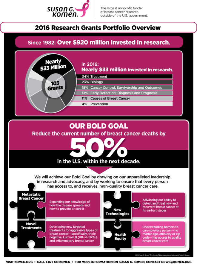 2016-research-grants-infographic